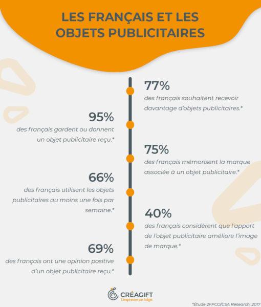 Chiffres Objets Publicitaires En France Créagift Copie