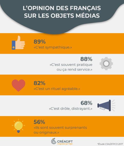 Chiffres Objets Publicitaires France Créagift Nantes