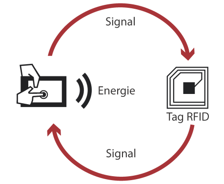 Schéma Explicatif Technologie Rfid