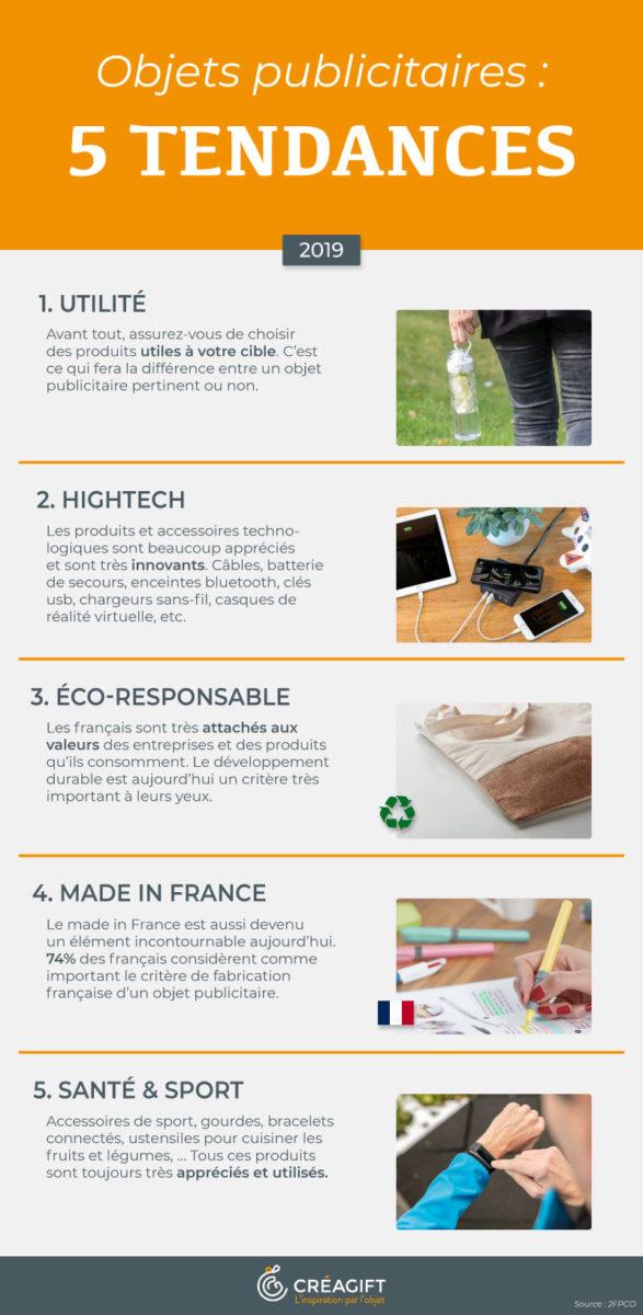 5 Tendances goodies Créagift Nantes