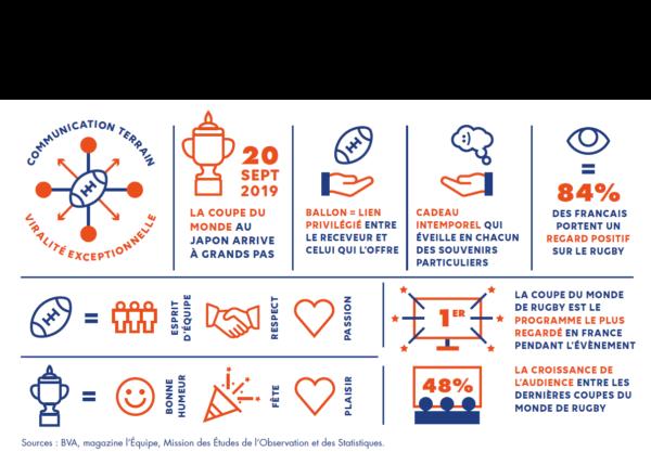 Communiquer Sur Des Ballons De Rugby Personnalisés Creagift Nantes
